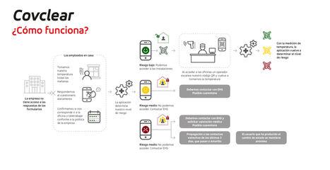 GMV crea una App móvil para una reincorporación más segura al trabajo