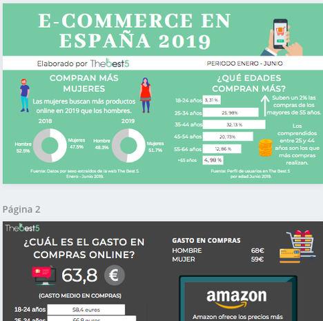 Estudio de la evolución del eCommerce en España entre enero y junio de 2019 por The best 5 S.L