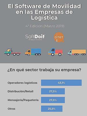 El uso del software de gestión de flotas crece hasta el 75% en España