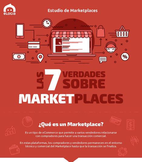 """""""Situación actual de los Marketplaces en España"""""""