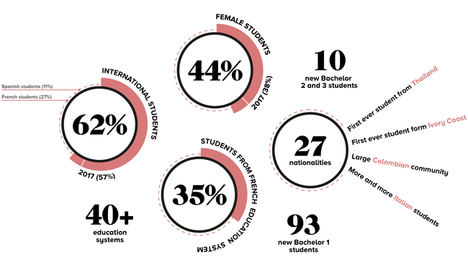 TBS Barcelona acelera la internacionalización de su alumnado con 27 nacionalidades diferentes