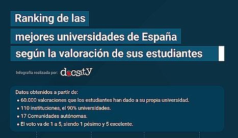 El 88% de los estudiantes que desarrollan su carrera en España dan el aprobado a su universidad