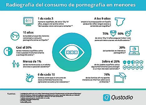 """1 de cada 3 menores españoles, de entre 13 y 14 años, asegura ver porno online """"demasiadas veces como para contarlas"""""""