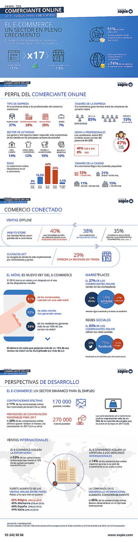 El e-commerce, generador de crecimiento de las empresas españolas en 2016