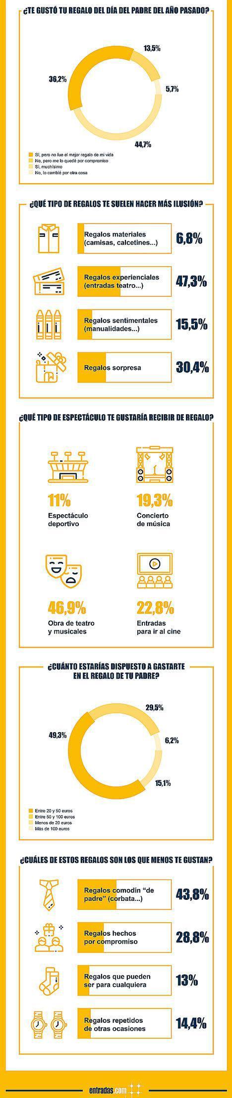 El 44% de los padres españoles está cansado de los 'regalos comodín'
