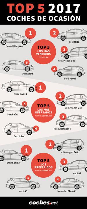 El Top 5 de los coches de ocasión en España