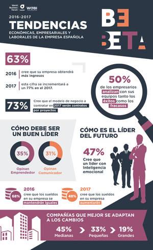 Más de 7 de cada 10 directivos españoles prevén un modelo de negocio por proyectos en 2017