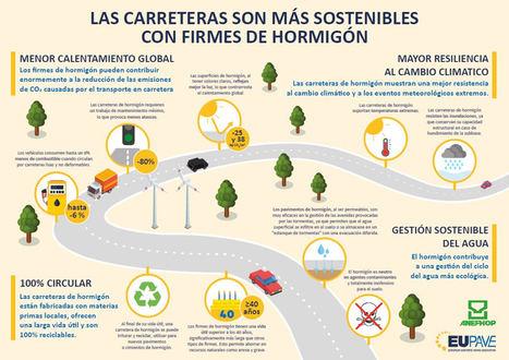 ¿Por qué las carreteras son más sostenibles con firmes de hormigón?