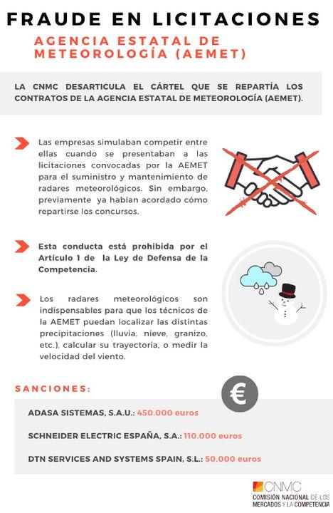 La CNMC desmantela el cártel que se repartía los contratos de la Agencia Estatal de Meteorología (AEMET)