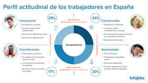 Conservadores, vocacionales, acomodados e inconformistas: así son los cuatro tipos de profesionales en España