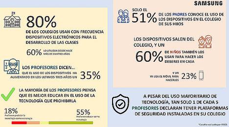 El 80% de los profesores en España usa habitualmente la tecnología para preparar y desarrollar sus clases