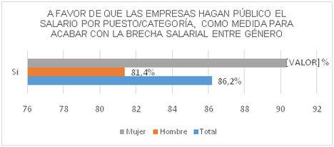 El 86% de los españoles, a favor de que las empresas hagan público el salario de sus empleados para acabar con la brecha salarial de género