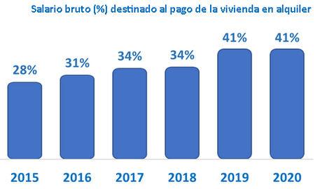 Los españoles cobran más y destinan el mismo dinero al pago del alquiler en 2020, según InfoJobs y Fotocasa