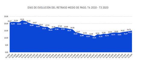 Baja al 44 % el porcentaje de pagos en plazo de las empresas españolas, 3,26 pp menos que hace un año