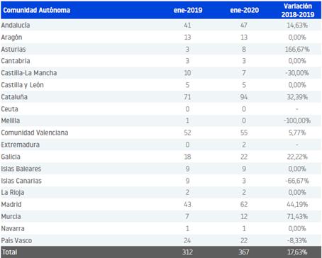 El año arranca con una subida del 18 % en el número de empresas que se declara en concurso