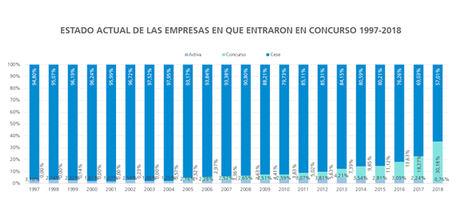 Cataluña es la comunidad con más concursos desde 1997