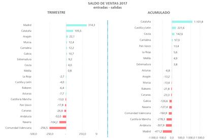 Cataluña sigue siendo la comunidad que más empresas pierde por cambio de domicilio