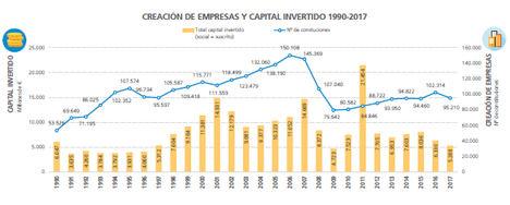 En España se han creado cerca de tres millones de empresas desde 1990