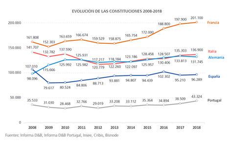 España e Italia no recuperan las cifras de creación de empresas de hace diez años