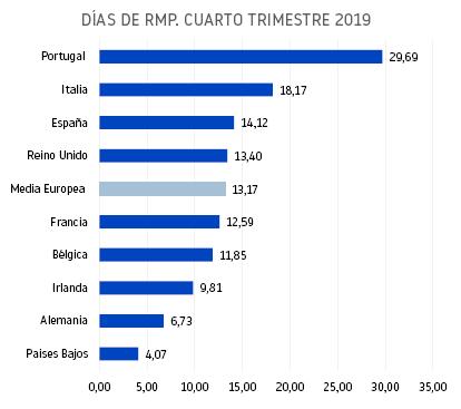 La dilación en los pagos de las empresas españolas crece respecto a la media europea en 2019