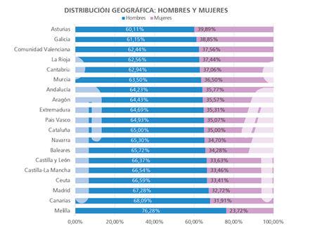 Las mujeres representan solo el 35% de los empresarios individuales en España