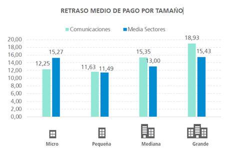Más del 50% de las empresas de Comunicaciones paga sus facturas en plazo