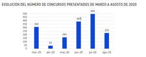 El 80 % de las empresas que han entrado en concurso pertenecen a los sectores más afectados por la Covid-19