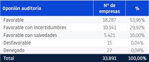 Una de cada tres auditorías en España la realizan las Big Four