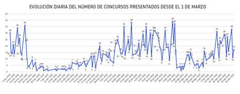 El 61 % de los concursos declarados en septiembre termina en liquidación
