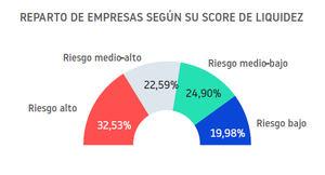 El 43 % de las empresas españolas ha tenido un impago en los últimos doce meses