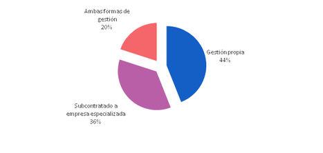 Más del 55% de las grandes empresas externaliza total o parcialmente los servicios de call center