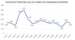 La pandemia hace que la cifra de empresas que cambian su domicilio en España sea la más baja desde 2014