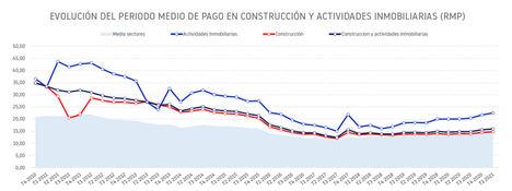 El retraso en los pagos de las empresas de Construcción y actividades inmobiliarias suma un día desde el inicio de la pandemia