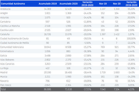 La creación de empresas en España cae un 18 % hasta noviembre