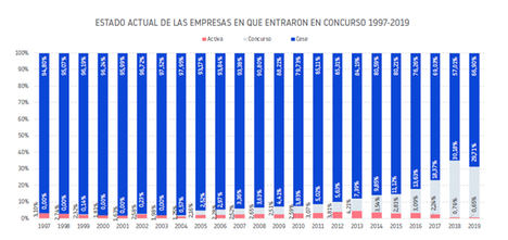 Cataluña lidera desde 1997 las cifras de concursos empresariales