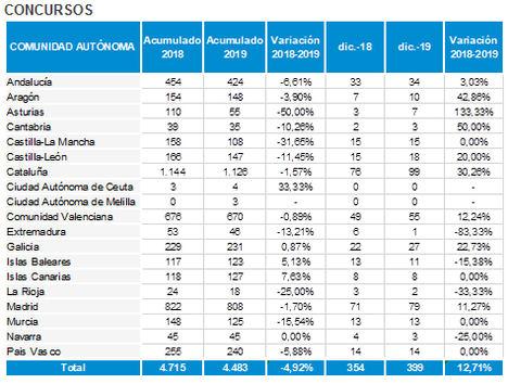 España registra menos de 4.500 concursos de acreedores en 2019