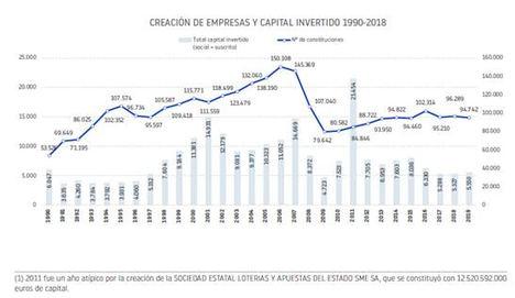 Tan solo el 18 % de las empresas creadas en 1990 permanecen activas