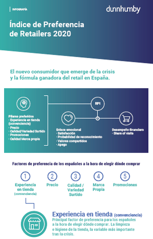 "Informe ""Retail Preference Index 2020"" de dunnhumby"