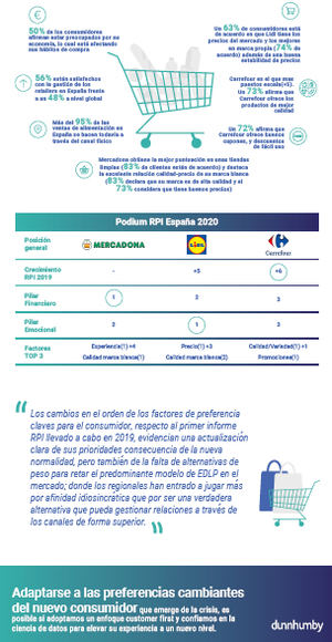 """Informe """"Retail Preference Index 2020"""" de dunnhumby"""