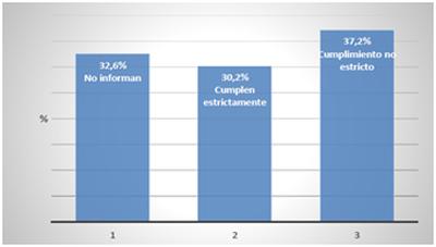 Los auditores privados auditan el 40% de los entes públicos que ostentan la condición de medio propio (MP)