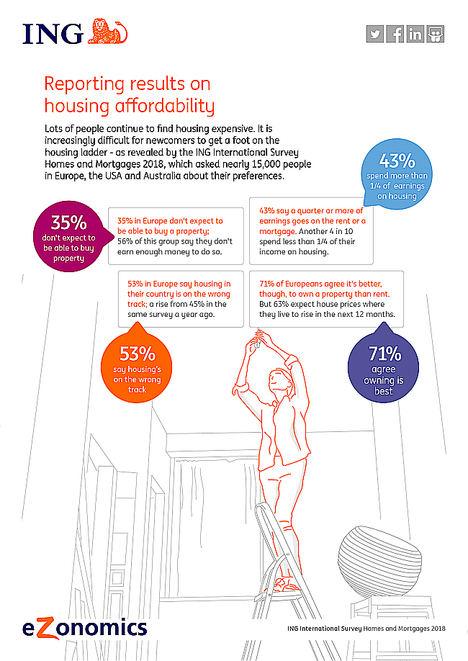 El 63% de los europeos cree que el precio de la vivienda subirá en el próximo año