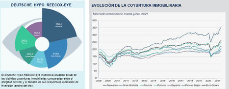 La coyuntura inmobiliaria española sigue la senda de la recuperación