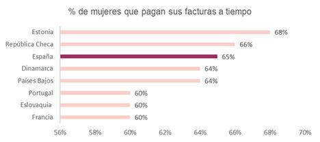 Las españolas, en el top 3 de las europeas que mejor gestionan sus pagos