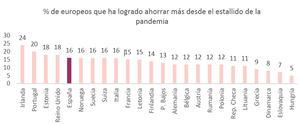 Solo el 16% de los españoles ha conseguido aumentar sus ahorros desde el estallido de la pandemia