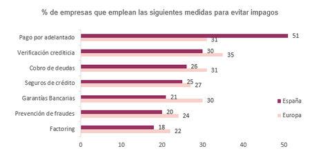 4 de cada 5 empresas españolas amplían sus plazos de pago para mantener una buena relación con sus clientes