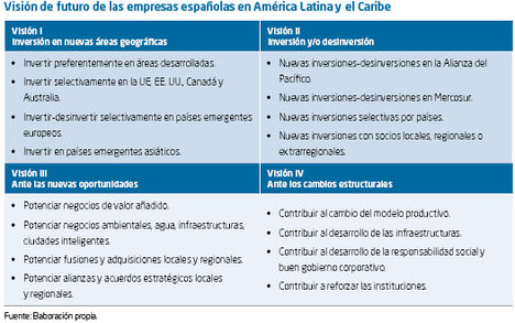 La situación actual y perspectivas de las inversiones energéticas y el sector eléctrico en América Latina. Su incidencia sobre las empresas españolas