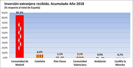 La inversión extranjera en la Comunidad de Madrid en 2018 supone 39.925 millones, el 85,3% del total nacional