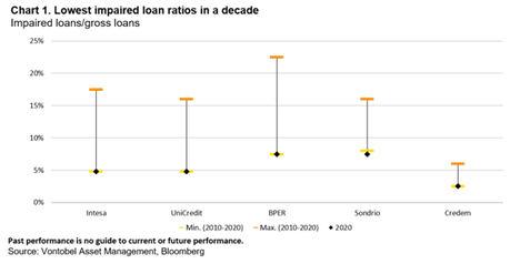 Tres razones por las que los inversores deben tener en cuenta la deuda italiana