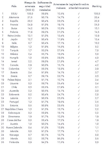 España es el tercer país más atractivo para los ciberdelincuentes, solo por detrás de EE.UU. y Alemania