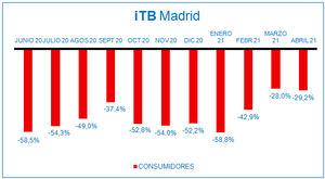 La victoria de Ayuso y las vacunas crean nuevas expectativas en la remontada del consumo en Madrid, tras tres meses de recuperación sostenida